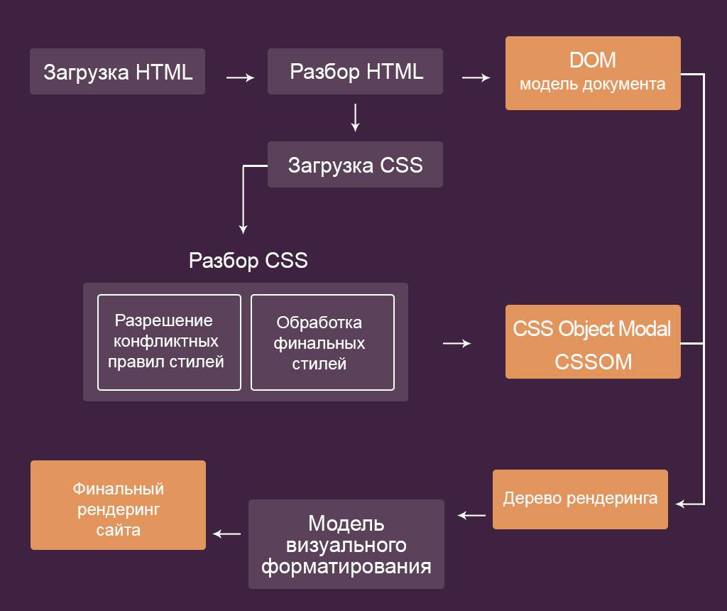 Как работает CSS изнутри