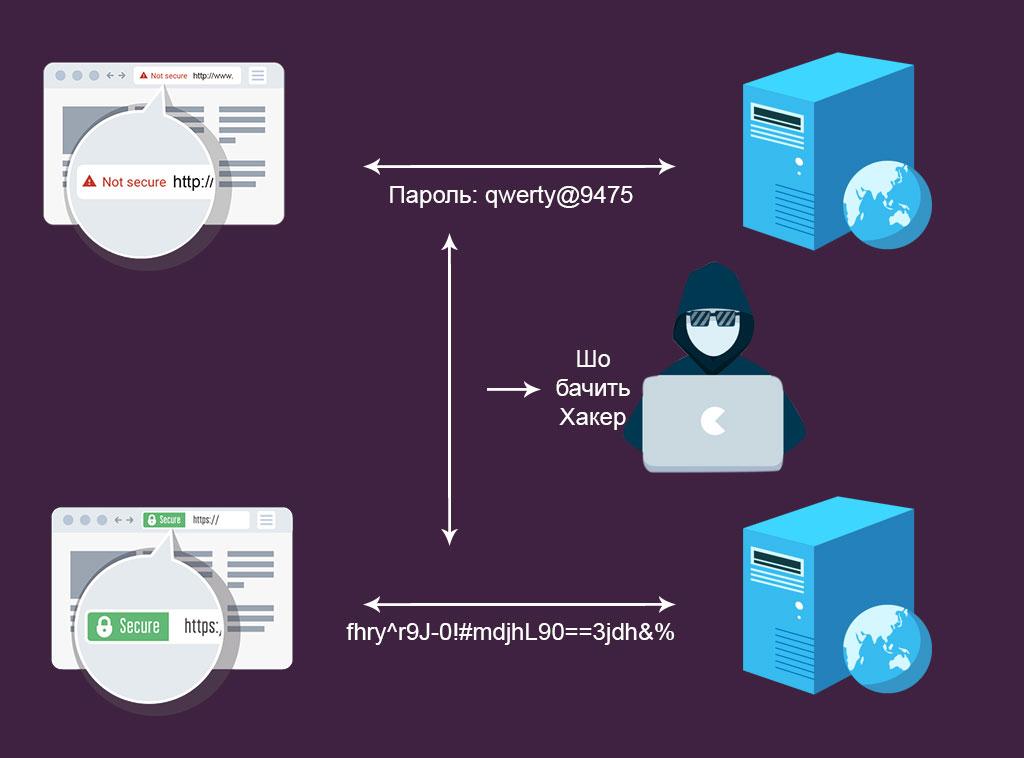 В чем разница между HTTP и HTTPS?