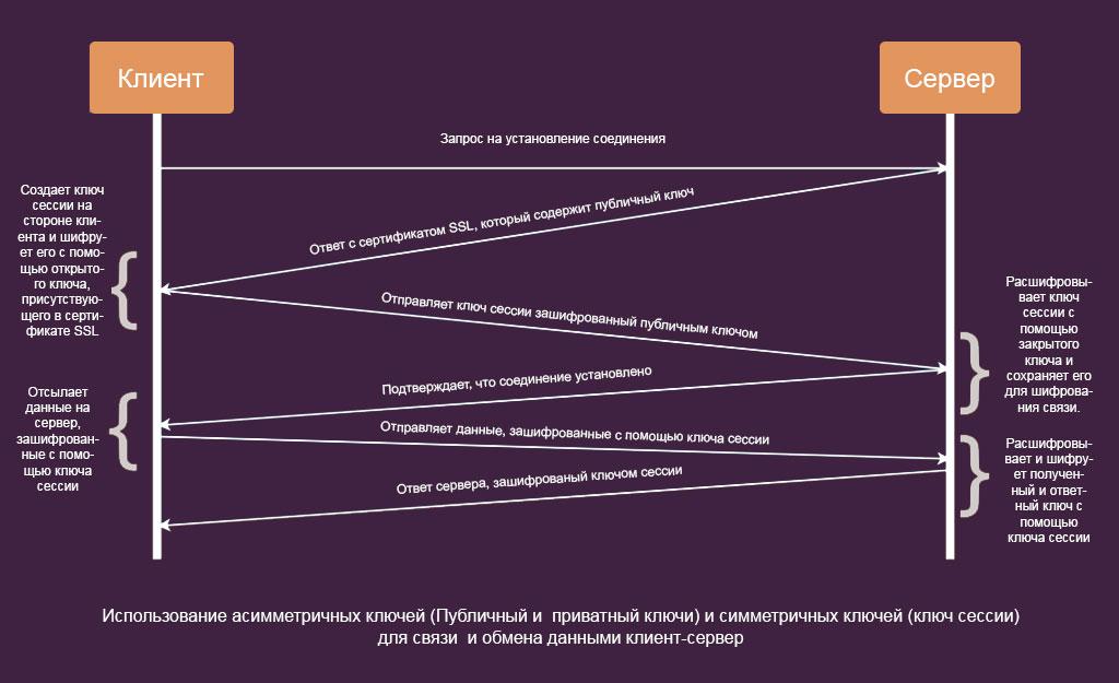 Использование асимметричных ключей и симметричных ключей шифрования для связи и обмена данными клиент-сервер