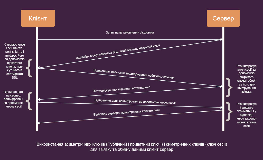 Використання асиметричних ключів і симетричних ключів шифрування для зв'язку та обміну даними клієнт-сервер